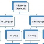 Google AdWords Campaign – Mistakes to Never Make