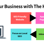 Skyrocket Your Business with The Help of SEO
