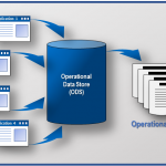 How to Use an Operational Data Store for Maximum Efficiency